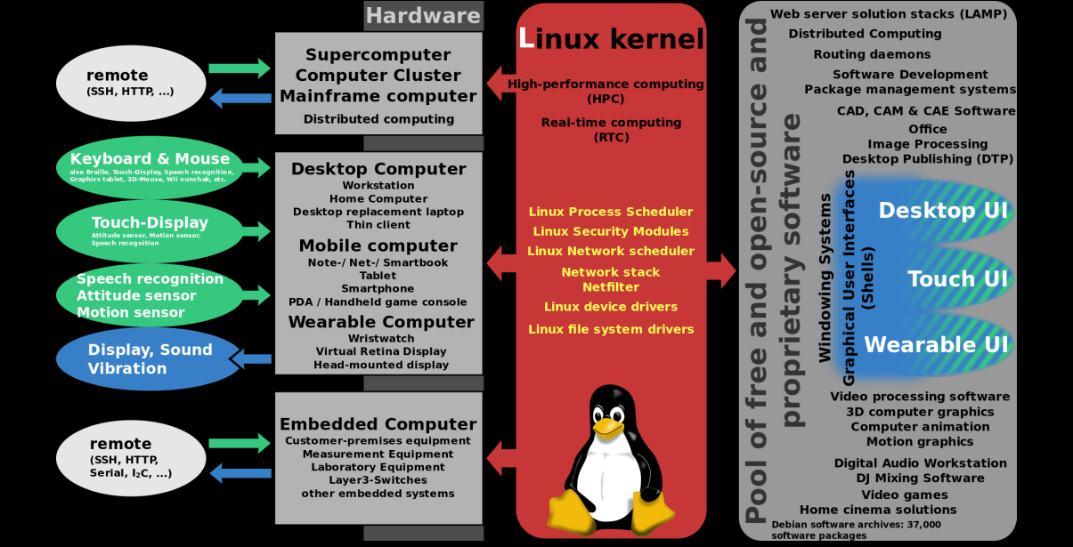 An insightful guide to Linux